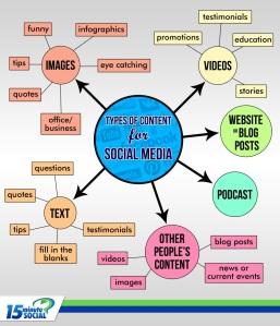 social media mind maps