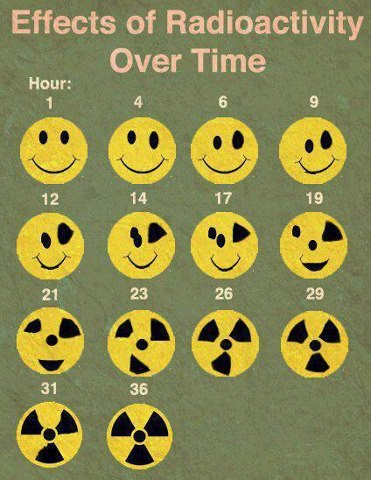 Radiation effects over time   smiley faces