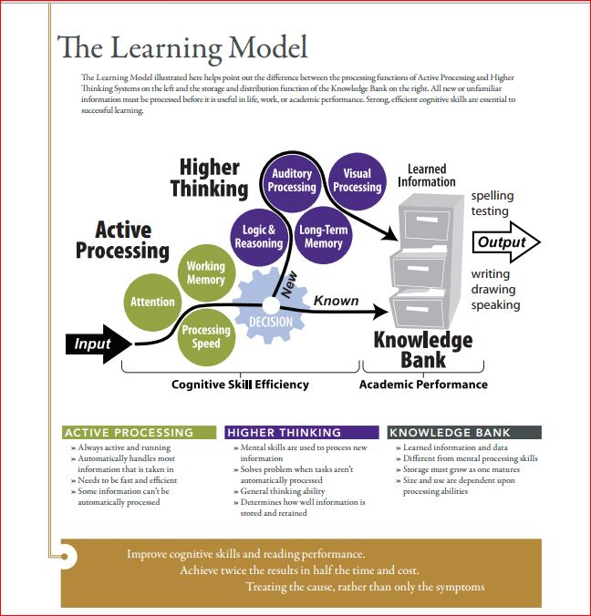 TBI Rx THE LEARNING MODEL