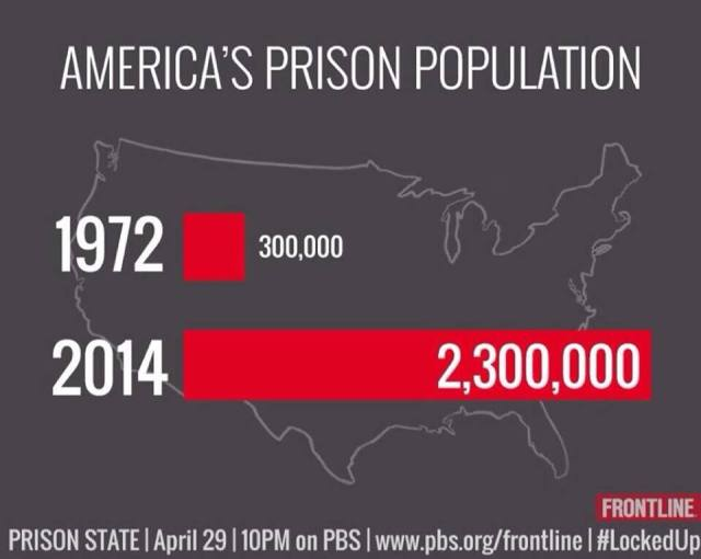 prisoners in usa